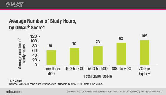 Average Number of Study Hours, by GMAT Score chart