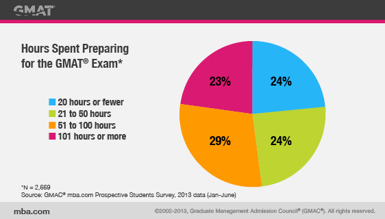 Hours Spent Preparing for the GMAT Exam, pie chart
